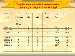 Результаты итоговой аттестации учащихся (экзамен по выбору) Учебный годЧисло