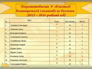 Результативность в областной дистанционной олимпиаде по биологии (2015 – 201