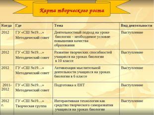 Карта творческого роста КогдаГде ТемаВид деятельности 2012ГУ «СШ №19…» Ме