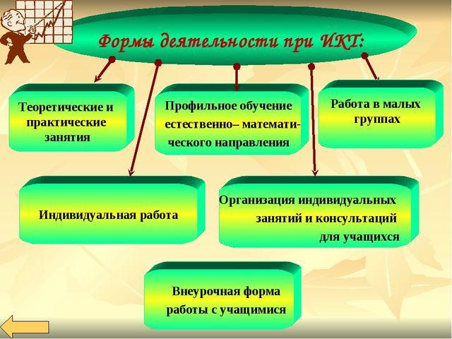 Формы деятельности при ИКТ: Теоретические и практические занятия Профильное о...