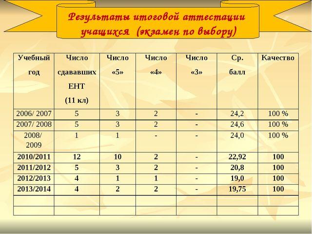 Результаты итоговой аттестации учащихся (экзамен по выбору) Учебный годЧисло...