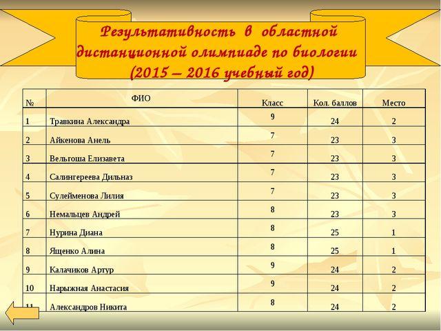 Результативность в областной дистанционной олимпиаде по биологии (2015 – 201...