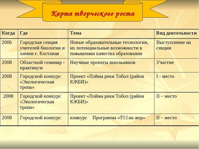 Карта творческого роста КогдаГде ТемаВид деятельности 2006Городская секци...