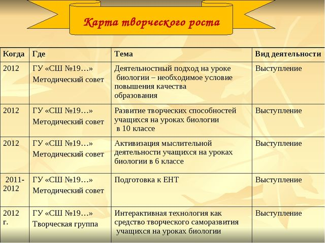 Карта творческого роста КогдаГде ТемаВид деятельности 2012ГУ «СШ №19…» Ме...