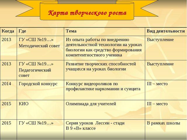 Карта творческого роста КогдаГде ТемаВид деятельности 2013ГУ «СШ №19…» Ме...