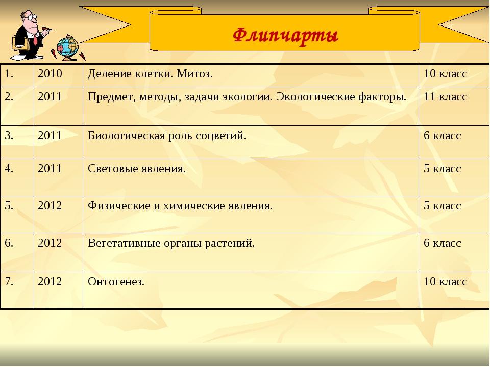 Флипчарты 1. 2010Деление клетки. Митоз.10 класс 2.2011 Предмет, методы,...
