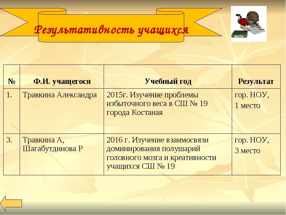 Результативность учащихся № Ф.И. учащегося Учебный год Результат 1. Травк...