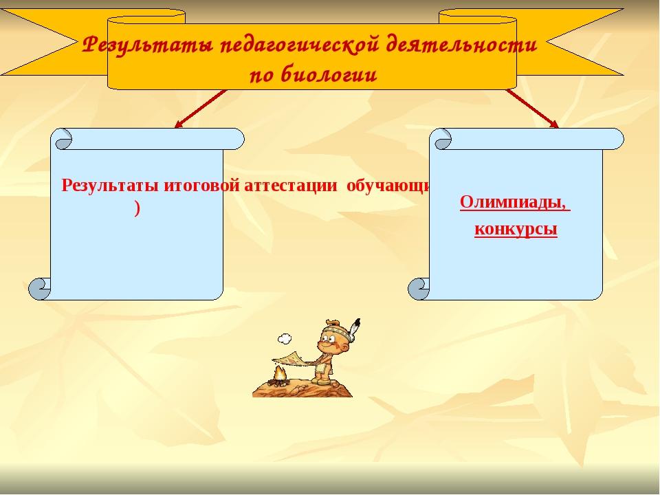 Результаты итоговой аттестации обучающих (ЕНТ) Результаты педагогической деят...