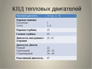 КПД тепловых двигателей Тепловой двигатель К П Д в % Паровая машина Ползунова