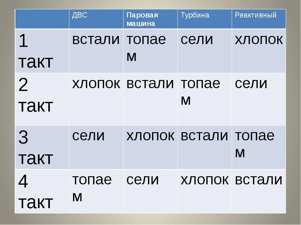 ДВС Паровая машина Турбина Реактивный 1 такт встали топаем сели хлопок 2 так...