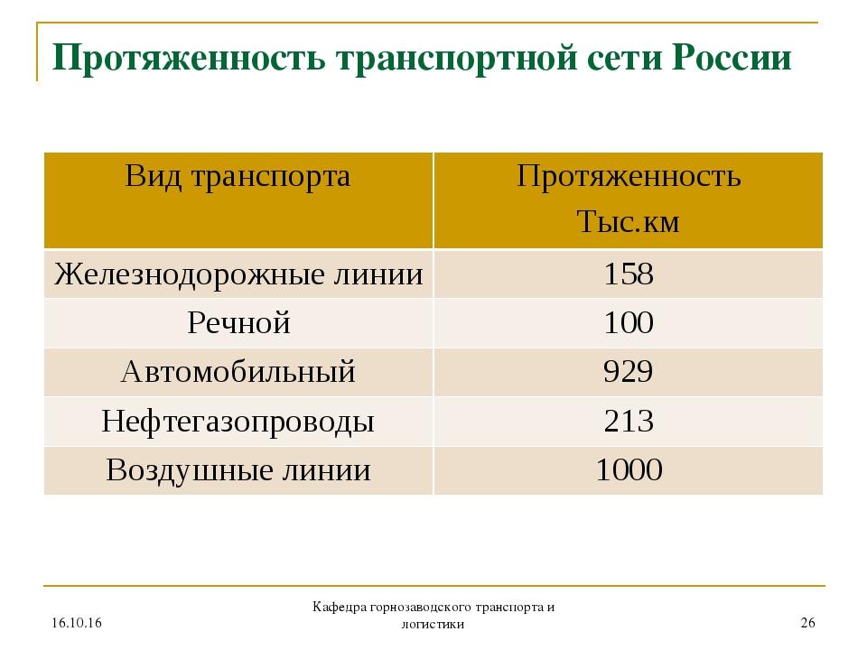 Протяженность транспортной сети России * Кафедра горнозаводского транспорта и...