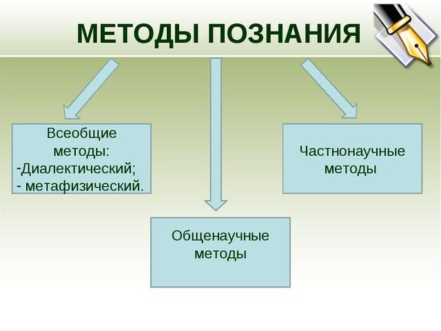 МЕТОДЫ ПОЗНАНИЯ Всеобщие методы: Диалектический; метафизический. Общенаучные...