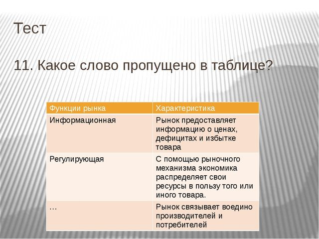 Тест 11. Какое слово пропущено в таблице? Функции рынка Характеристика Информ...