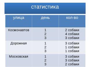 статистика улица день кол-во Космонавтов 1 2 3 2собаки 4 собаки 3 собаки Доро