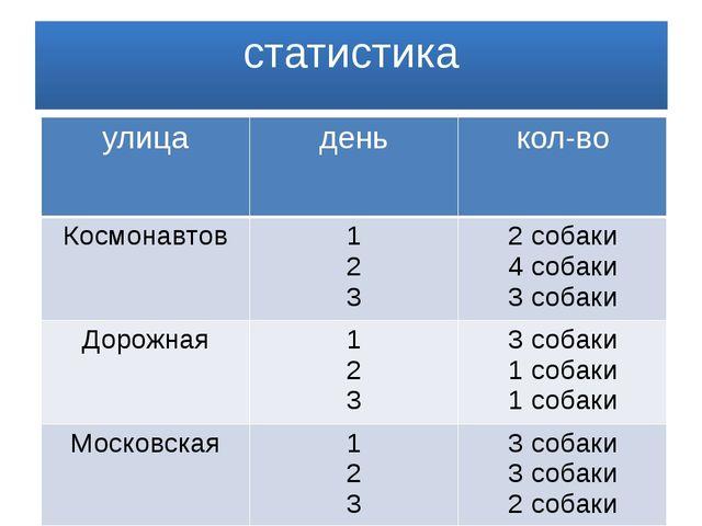 статистика улица день кол-во Космонавтов 1 2 3 2собаки 4 собаки 3 собаки Доро...