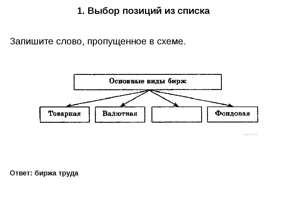 1. Выбор позиций из списка Ответ: биржа труда Запишите слово, пропущенное в с...