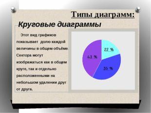 Типы диаграмм: Круговые диаграммы Этот вид графиков показывает долю каждой ве