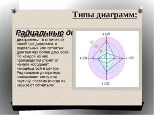 Типы диаграмм: Радиальные диаграммы Радиальные (сетчатые) диаграммы в отличие