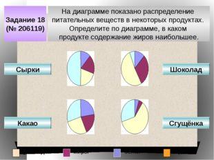 Задание 18 (№ 206119) На диаграмме показано распределение питательных веществ