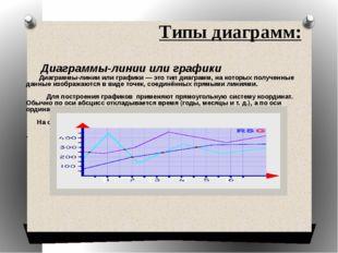 Типы диаграмм: Диаграммы-линии или графики — это тип диаграмм, на которых пол