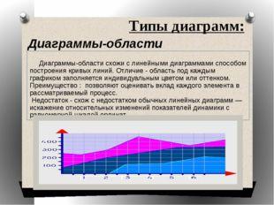 Типы диаграмм: Диаграммы-области Диаграммы-области схожи с линейными диаграмм