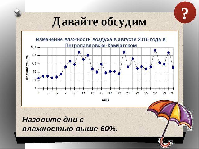 Давайте обсудим Назовите дни с влажностью выше 60%. ? Изменение влажности воз...
