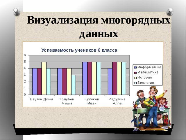 Визуализация многорядных данных Успеваемость учеников 6 класса