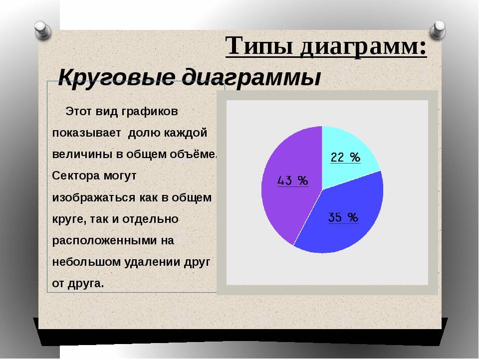 Типы диаграмм: Круговые диаграммы Этот вид графиков показывает долю каждой ве...