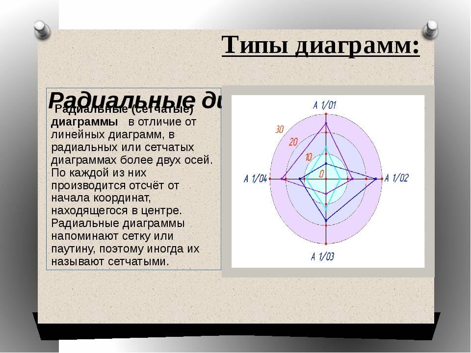 Типы диаграмм: Радиальные диаграммы Радиальные (сетчатые) диаграммы в отличие...