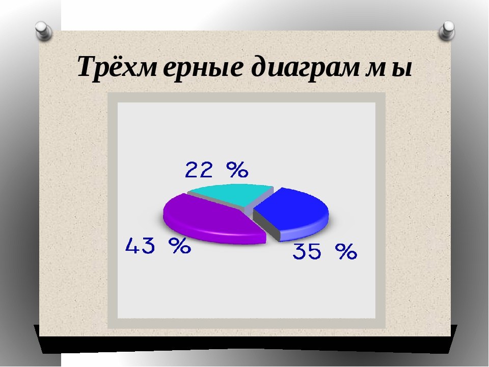 Трёхмерные диаграммы
