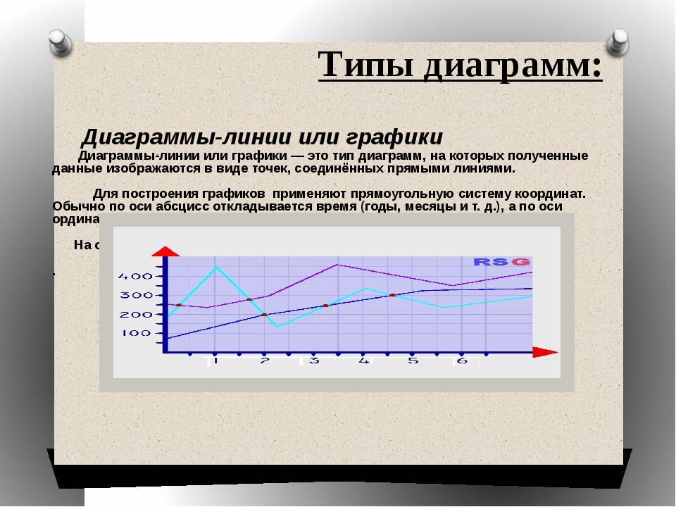 Типы диаграмм: Диаграммы-линии или графики — это тип диаграмм, на которых пол...