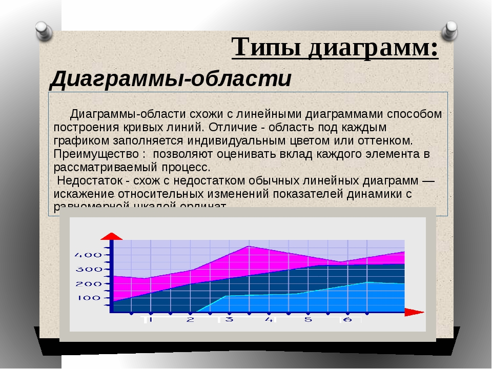 Типы диаграмм: Диаграммы-области Диаграммы-области схожи с линейными диаграмм...