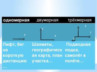 Системы координат: одномерная двумерная трёхмерная x y x z y x Лифт, бегна ко