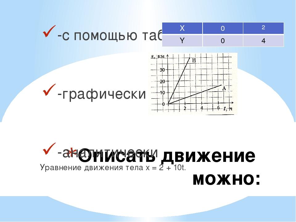 Описать движение можно: -с помощью таблиц -графически -аналитически Уравнение...