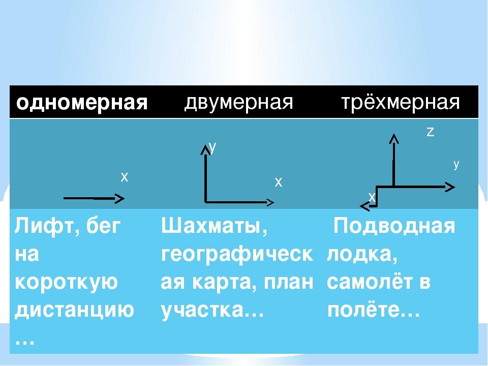 Системы координат: одномерная двумерная трёхмерная x y x z y x Лифт, бегна ко...