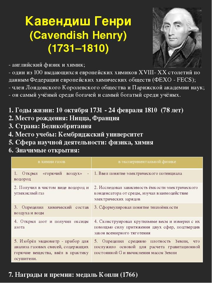 Кавендиш Генри (Cavendish Henry) (1731–1810) - английский физик и химик; - од...