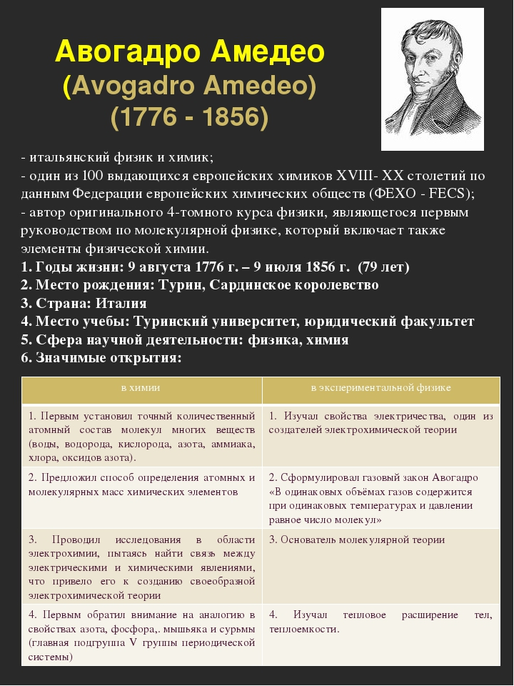 Авогадро Амедео (Avogadro Amedeo) (1776 - 1856) - итальянский физик и химик;...