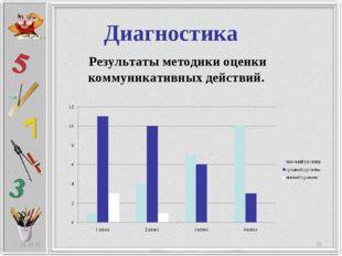 Диагностика * * Результаты методики оценки коммуникативных действий.
