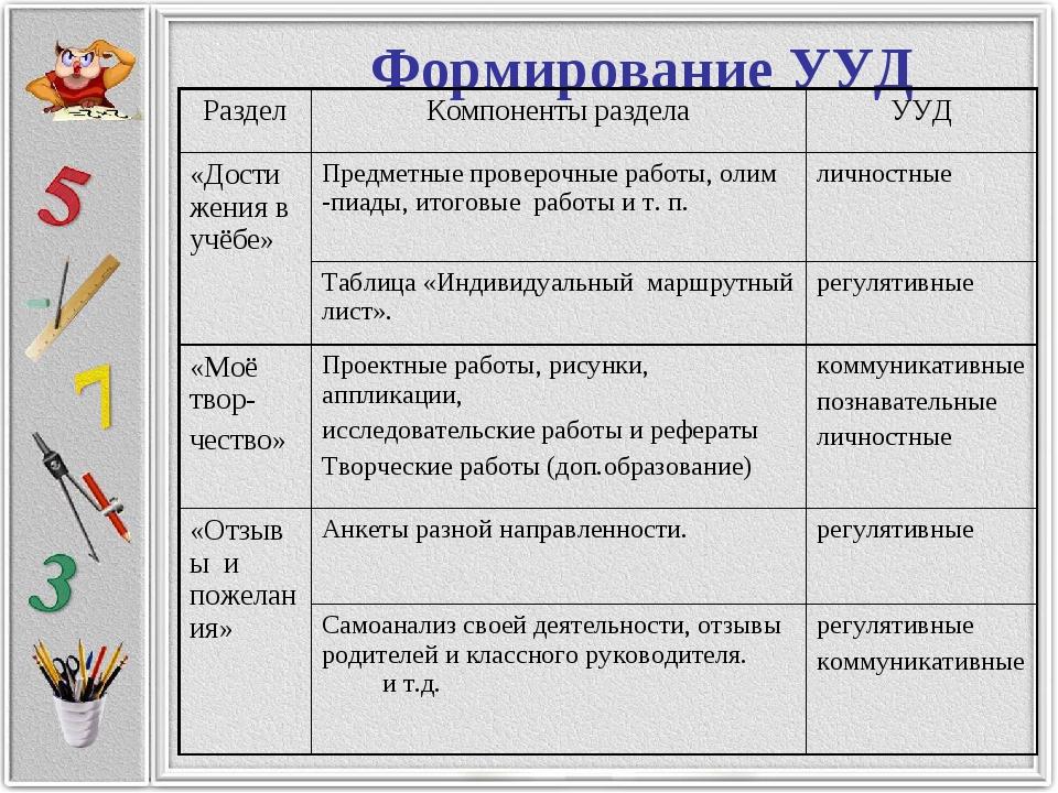 Формирование УУД РазделКомпоненты разделаУУД «Достижения в учёбе»Предметны...
