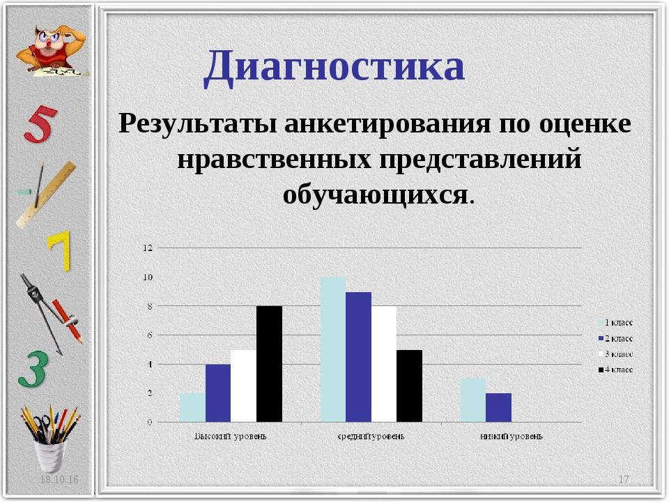 Диагностика Результаты анкетирования по оценке нравственных представлений обу...