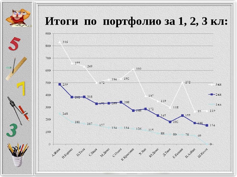 Итоги по портфолио за 1, 2, 3 кл: