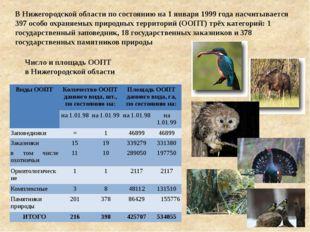 Число и площадь ООПТ в Нижегородской области В Нижегородской области по состо