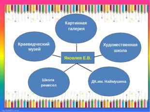 Картинная галерея ДК.им. Наймушина Краеведческий музей Художественная школа Ш