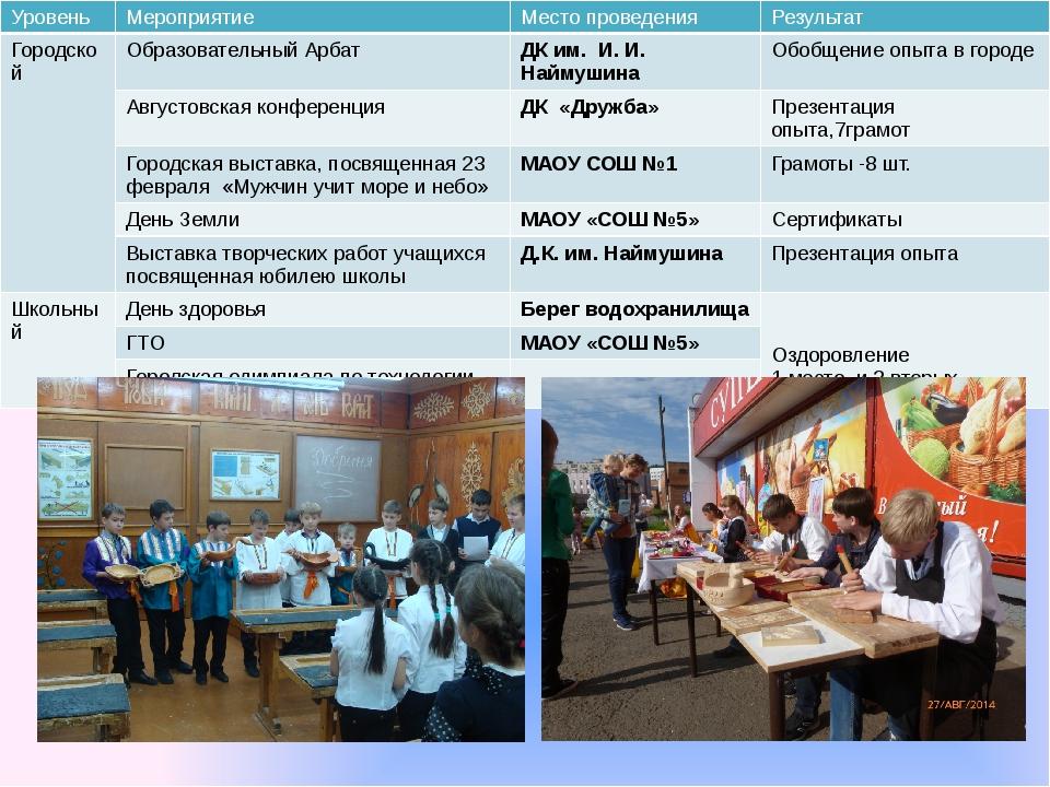 Уровень Мероприятие Место проведения Результат Городской Образовательный Арба...
