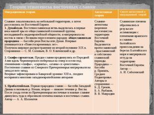 Теории этногенеза восточных славян Миграционная теория Автохтоннаятеория Синт