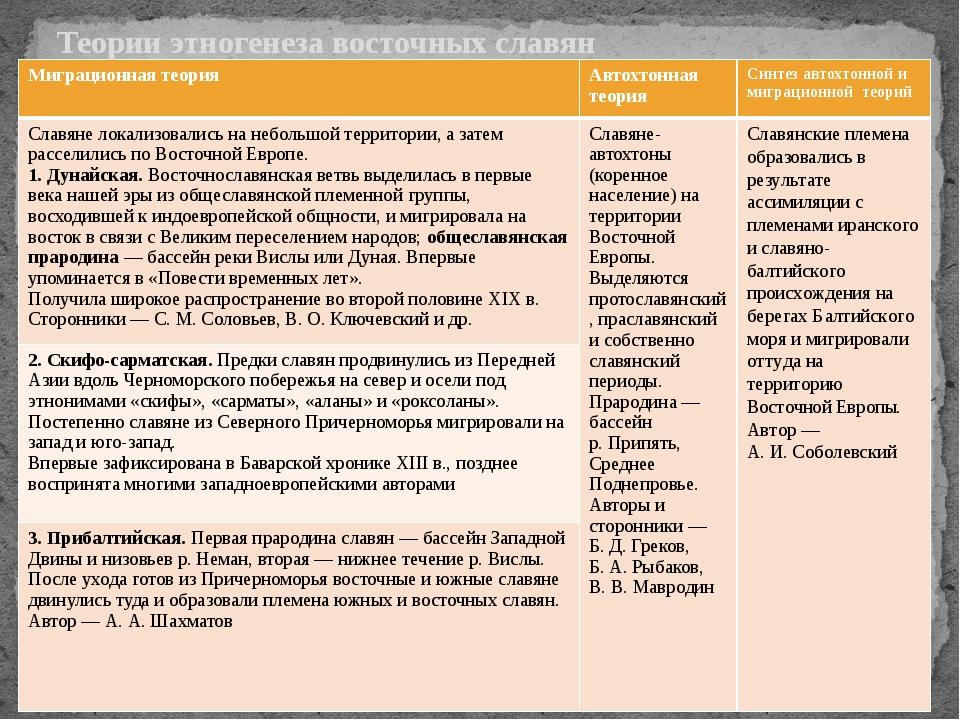 Теории этногенеза восточных славян Миграционная теория Автохтоннаятеория Синт...