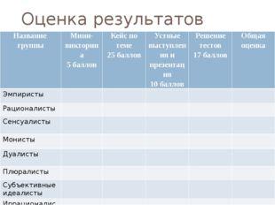 Оценка результатов работы                   Названиегруппы