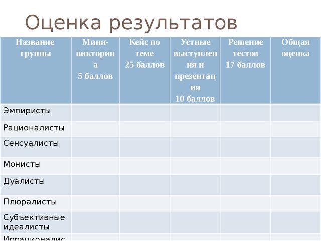 Оценка результатов работы                   Названиегруппы...