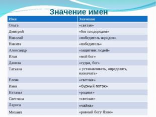 Значение имен ИмяЗначение Ольга«святая» Дмитрий«бог плодородия» Николай«п