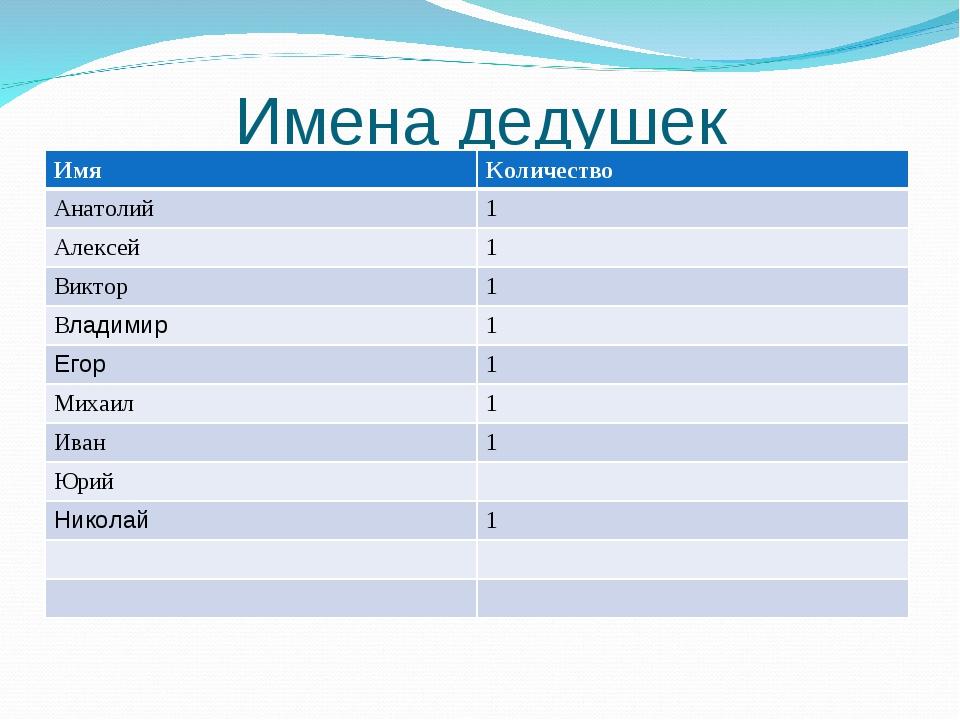Имена дедушек ИмяКоличество Анатолий1 Алексей1 Виктор1 Владимир1 Егор1...